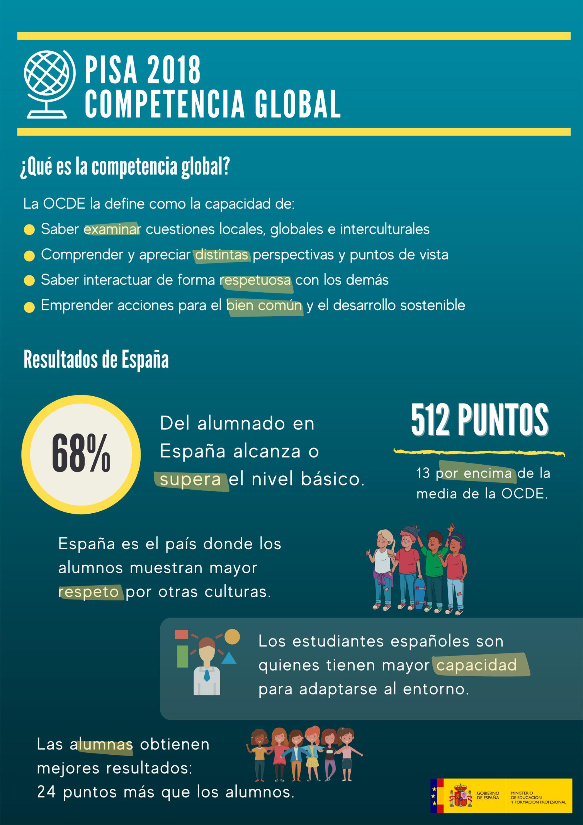 Infografía PISA