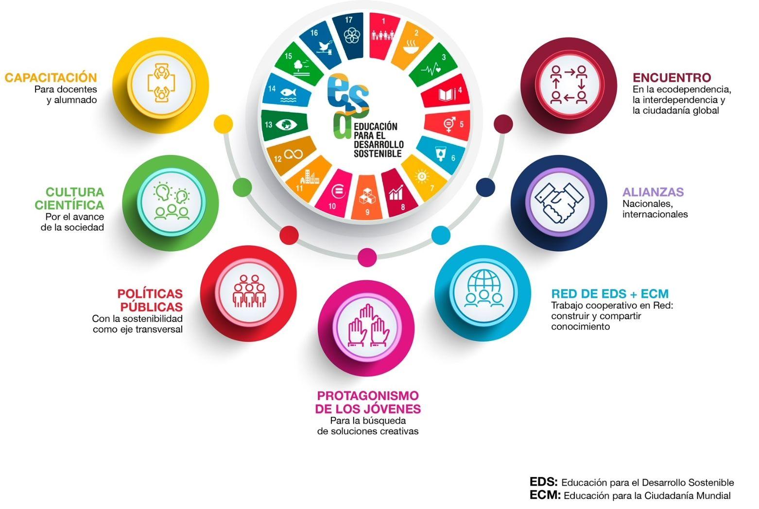 Infografía representando en una imagen de círculos alrededor del logo de los ods con los contenidos desarrollados en esta página