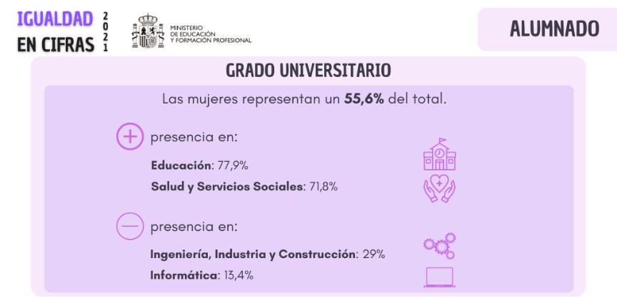 Alumnas de Grado Universitario