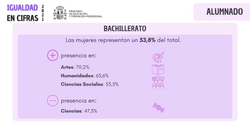 Alumnado de Bachillerato