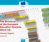 structure education systems 2014 2015